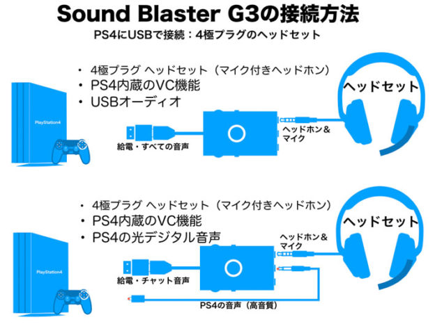 Sound Blaster G3 PS4の単純接続図 4極プラグヘッドセット
