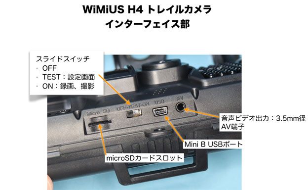 WiMiUS H4 インターフェイス部