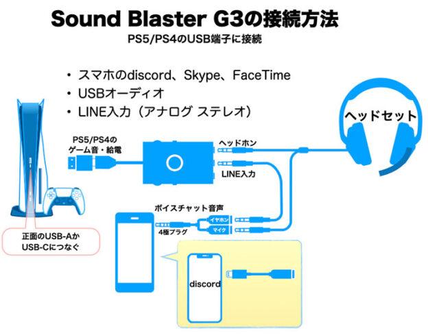 SoundBlaster G3をPS5につなぎ、iPhoneのdiscord、FaceTimeを使うつなぎ方