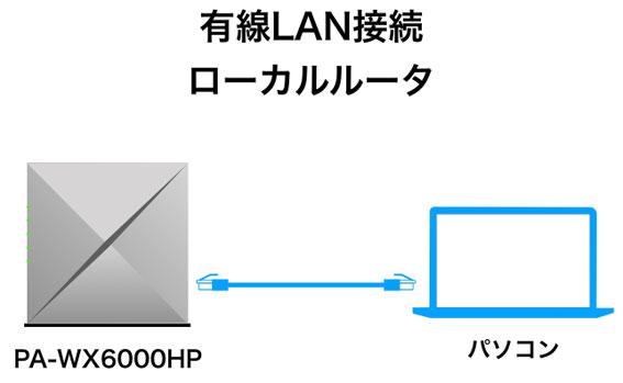 WX6000HPのローカルルータモード