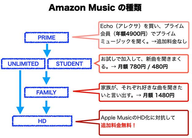 アマゾン ミュージック プライムの各種グレード