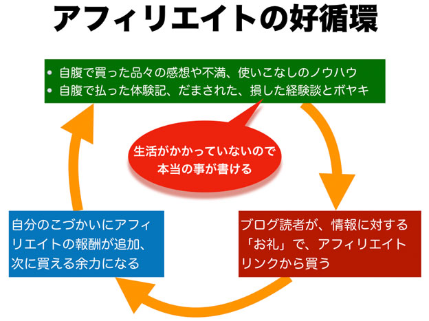 アフィリエイトの好循環の模式図