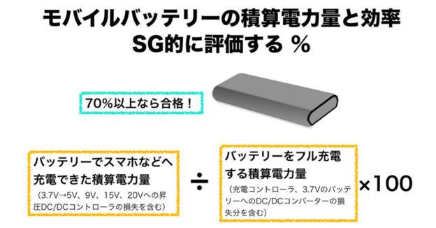 バッテリーの積算電力量の効率%