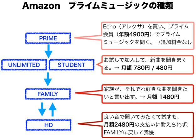 アマゾン プライムミュージック の種類と会費