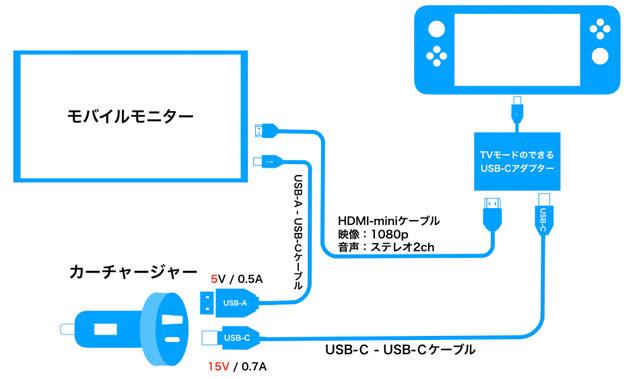 Switchを車でTVモードで遊ぶ配線図