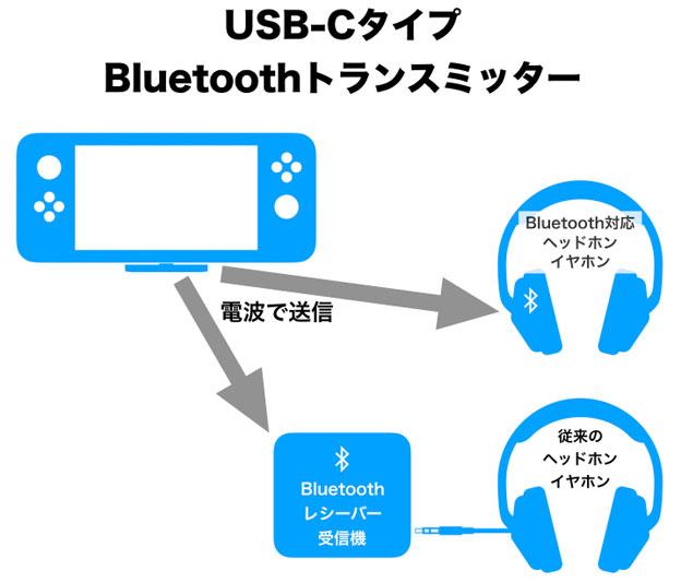 Bluetoothトランスミッター模式図
