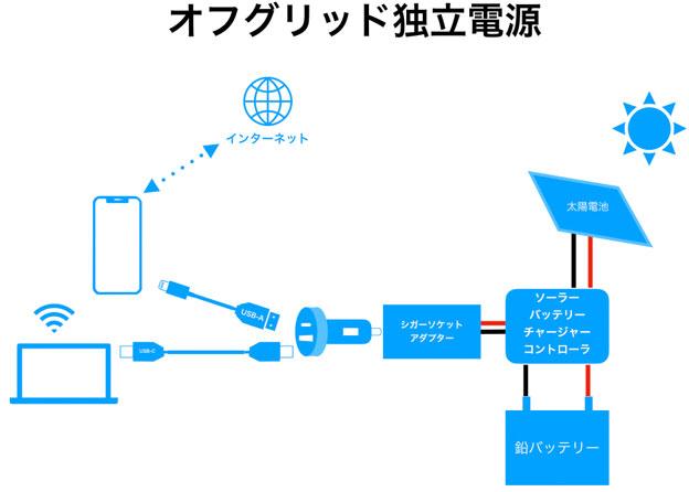 オフグリッド電源模式図 ガジェット編