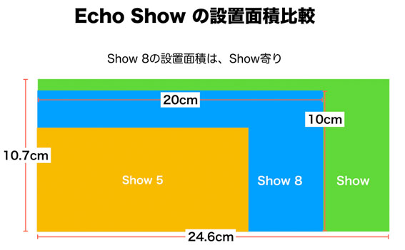 Echo Show 5、8との設置面積比較