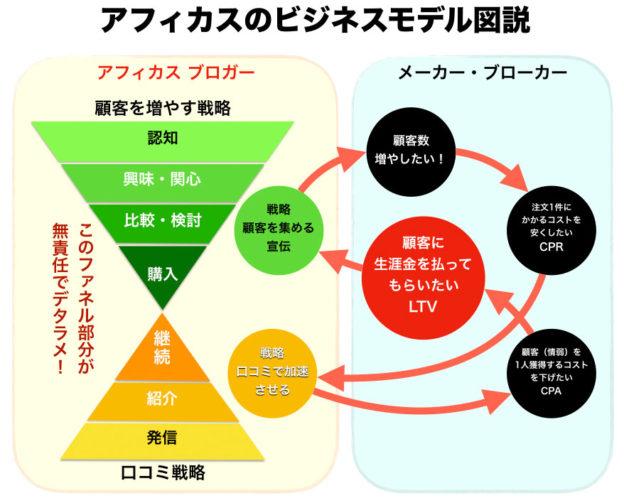 アフィカスのビジネスモデル ファネル図