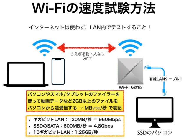 Wi-Fiの速度を測る方法 解説図