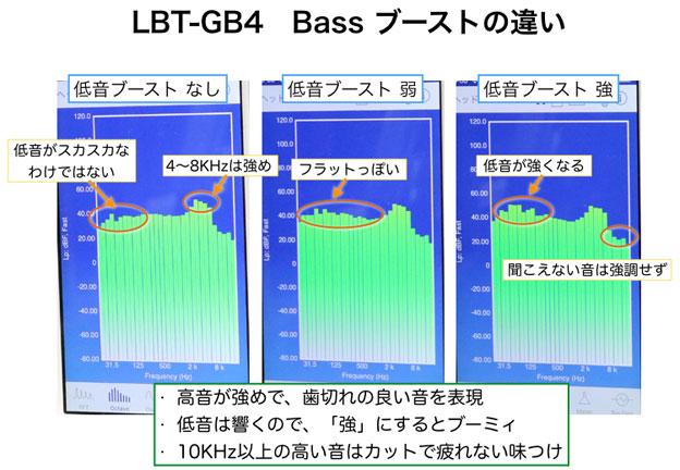 LBT-GB41 オクターブバンド表示、Bassブースト機能の違い
