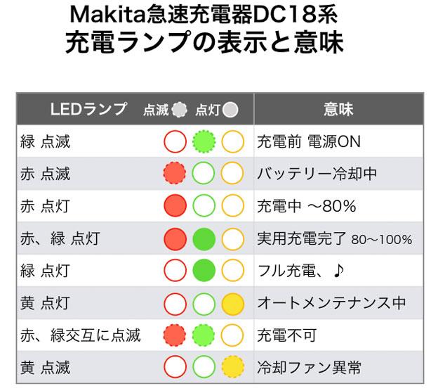 マキタ 急速充電器 DC18RF などの充電表示ライトの意味