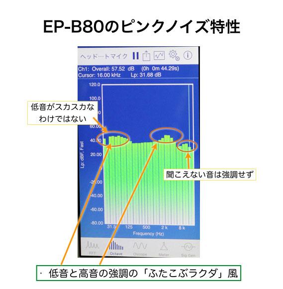EP-B80のピンクノイズとオクターブバンドの特性