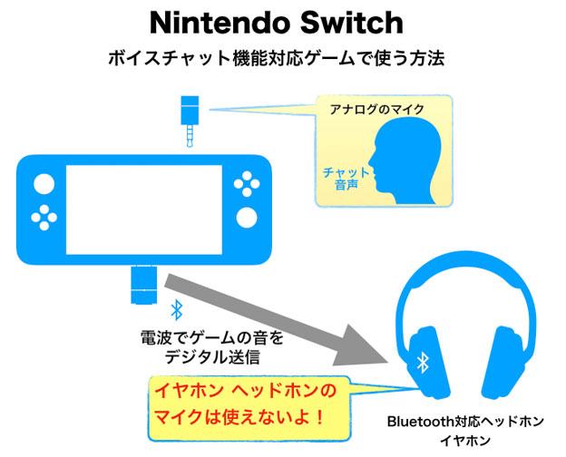 Nintendo Switchのボイスチャット対応ゲームのマイクとBT-W3のつなぎ方