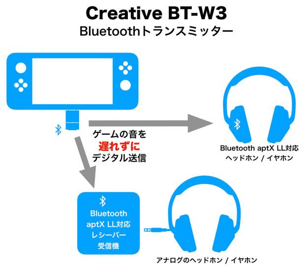 BT-W3とヘッドホンとスイッチとの関係模式図