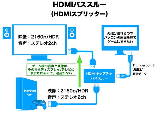 HDMIパススルーの説明図