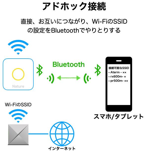 Nature Remo 3 SSID設定 アドホック接続