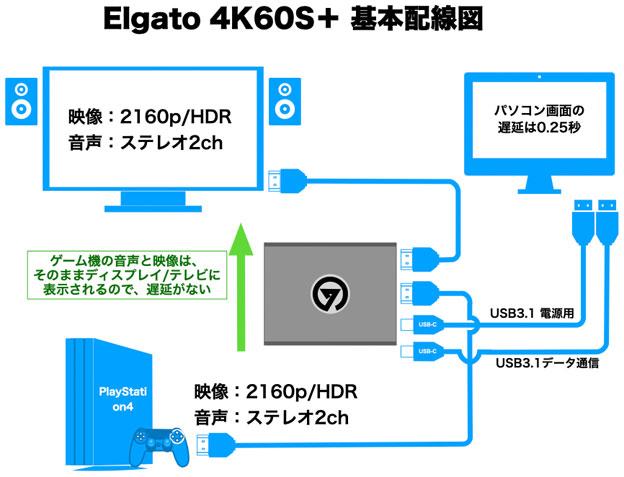 4K60 S+ パソコンへの接続 接続配線図
