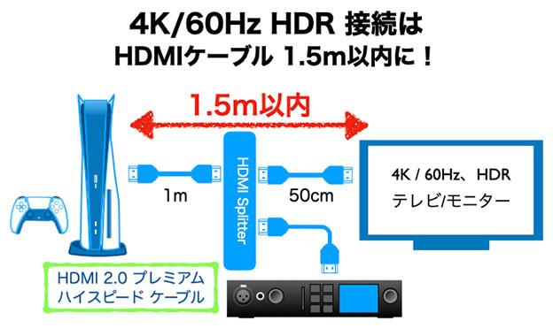 HDMIスプリッタとHDMIキャプチャーボードと4K HDRのモニターの接続関係