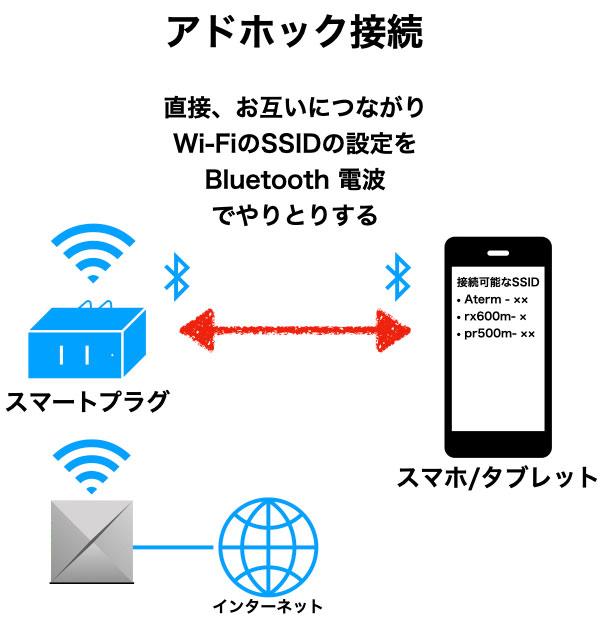 アドホック接続 スマートプラグとスマホの関係