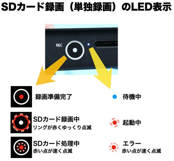 4K60 S+ 単独でSDカードに録画するときのLEDランプの意味