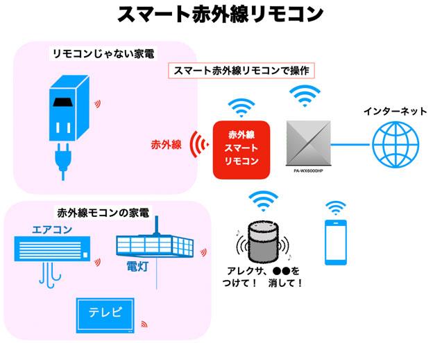 スマート赤外線リモコン 説明図