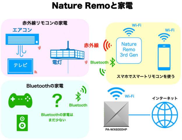 Nature Remo 3と家電の関係図