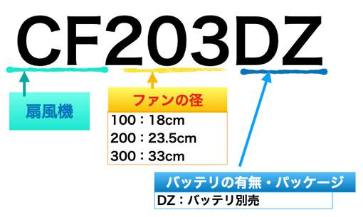 CF203DZの型番の意味