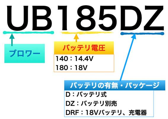 マキタ ブロワー UB185Dの型番の意味