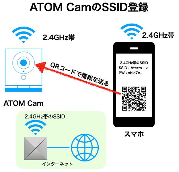 ATOM CamのSSIDとパスワード設定は、スマホのアプリで生成したQRコードをカメラで読み取る方式