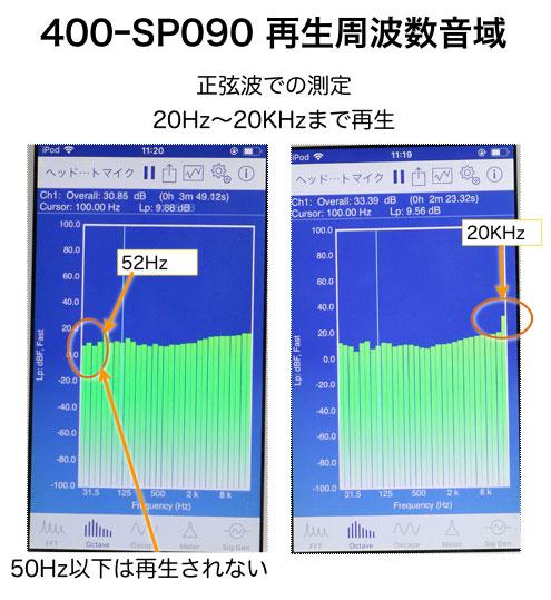 サンワサプライ 400 SP090の再生可能音域