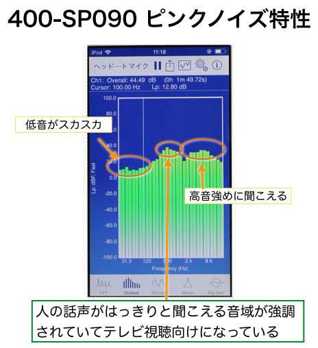 サンワサプライ 400 SP090 のピンクノイズの再生で音域をみる