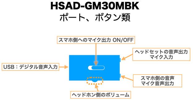 HSAD-GM30MBK ポート、コネクタ