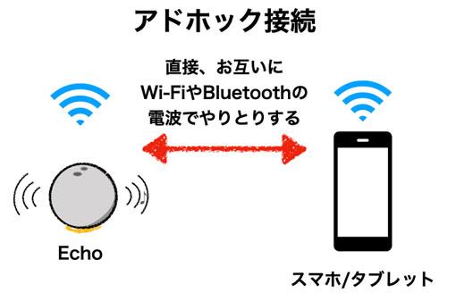 Echo 第4世代と アドホック接続
