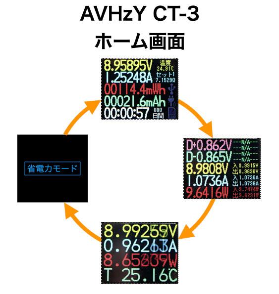 AVHzY CT-3 ホーム画面