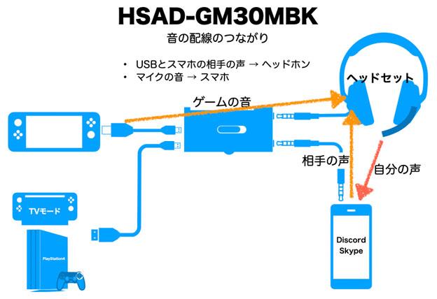 HSAD-GM30MBKの音のつながり