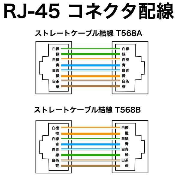 有線LAN RJ-45コネクタの結線模式図
