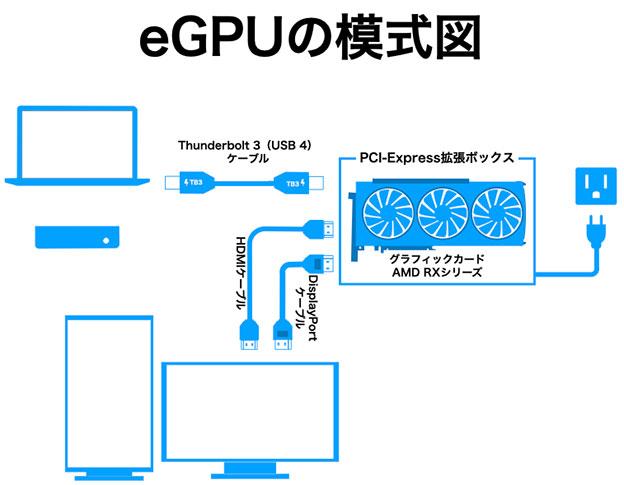 eGPUのつなぎ方 模式図