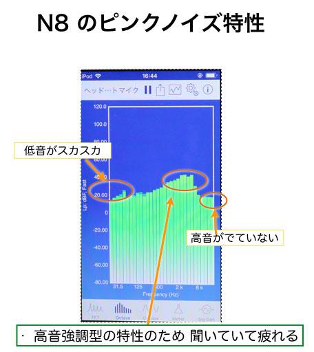 Glazata N8のピンクノイズの再生特性、オクターブバンドで観察