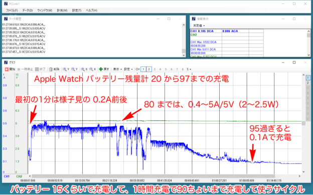 Apple Watch 純正 磁気充電ケーブル USB-Aの充電電流グラフ
