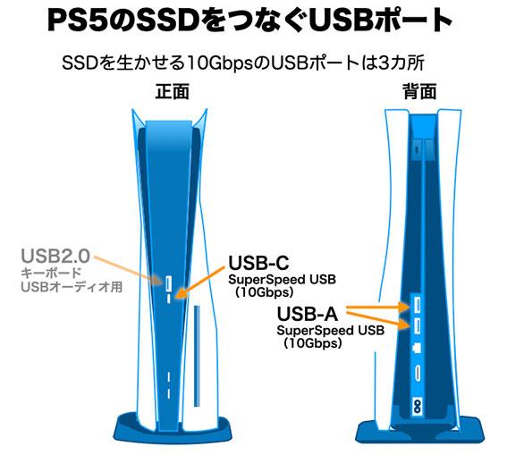 PS5に、SSDをつなげられるポートは3カ所