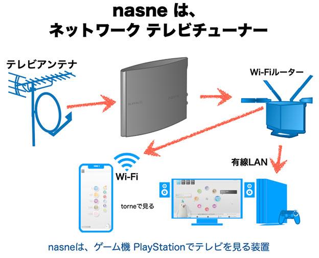 nasne は、ネットワークテレビチューナーでPlayStationとスマホにつないで使う