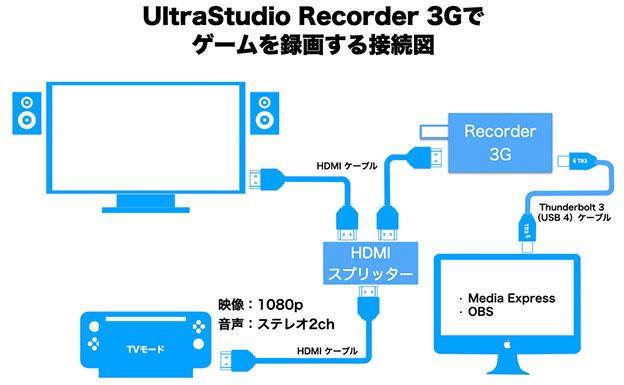UltraStudio Recorder 3Gで、Nintendo Switchを録画する配線模式図