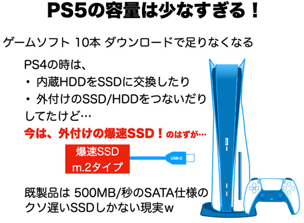 PS5は、内蔵SSDを交換できないので、外付けで対応するしかない
