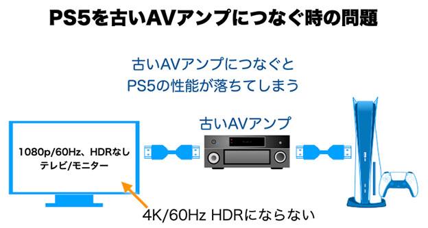 PS5やPS4 Proに古いAVアンプをつなぐと解像度 Ultra HD 、HDRが使えない問題