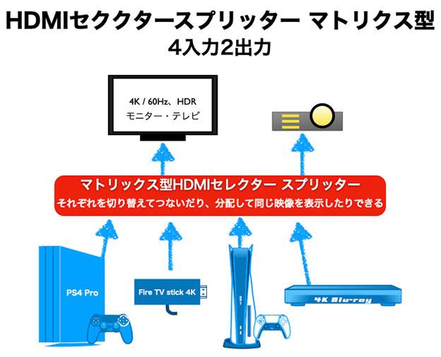 マトリックス型 HDMIセレクター&スプリッター