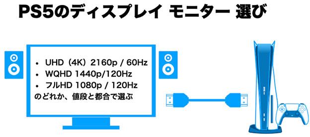 PS5のモニター選びは3つの中から