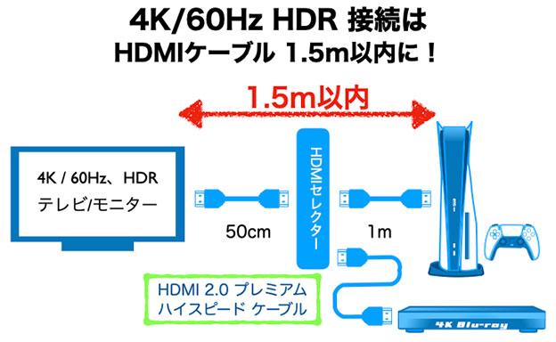 4K 60Hz HDR 、PS5 のHDMIケーブルは、1.5m以内でつなぐ