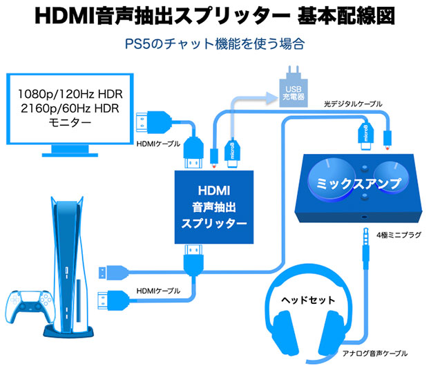 HDMI 音声抽出スプリッターをPS5とつなぐ基本配線図