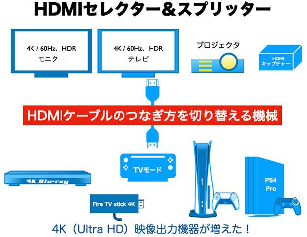 HDMIセレクターとHDMIスプリッターの模式図